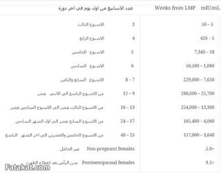 جودة ساحل الإبهام نسبة هرمون الحمل 3 Sjvbca Org