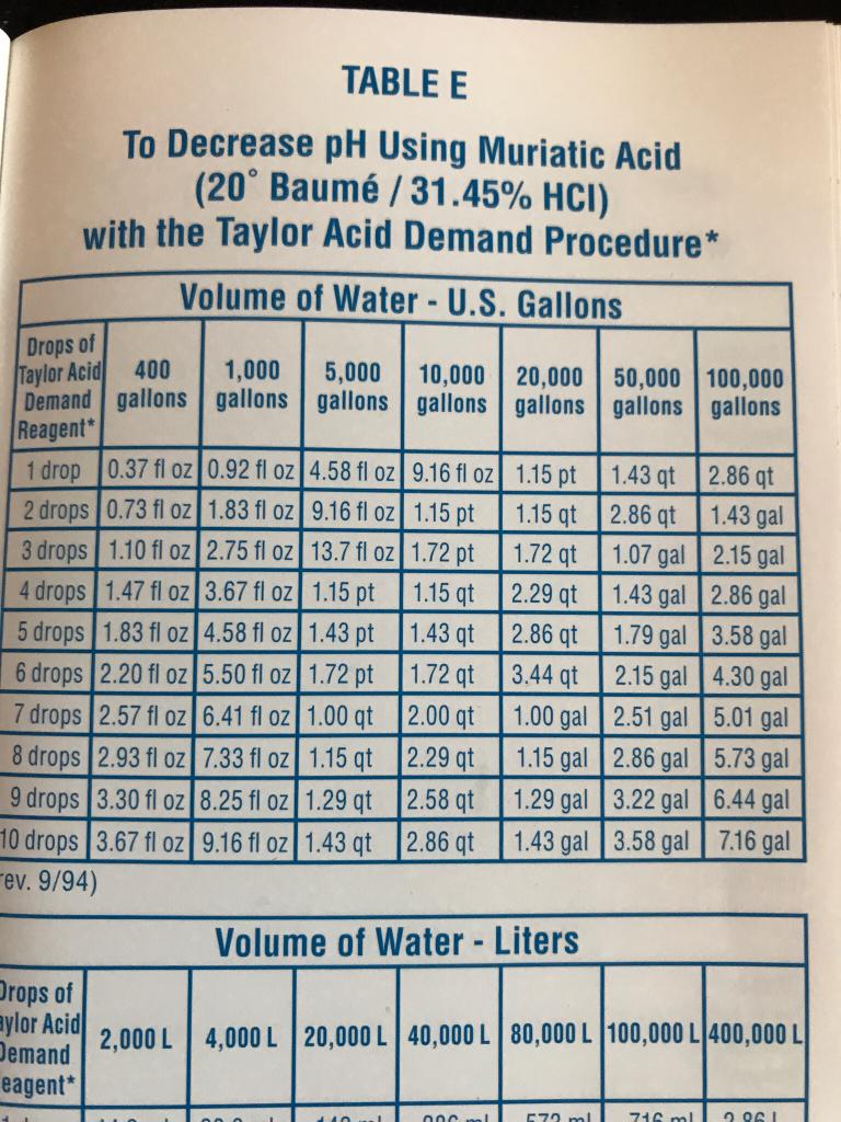 Adding Muriatic Acid Question
