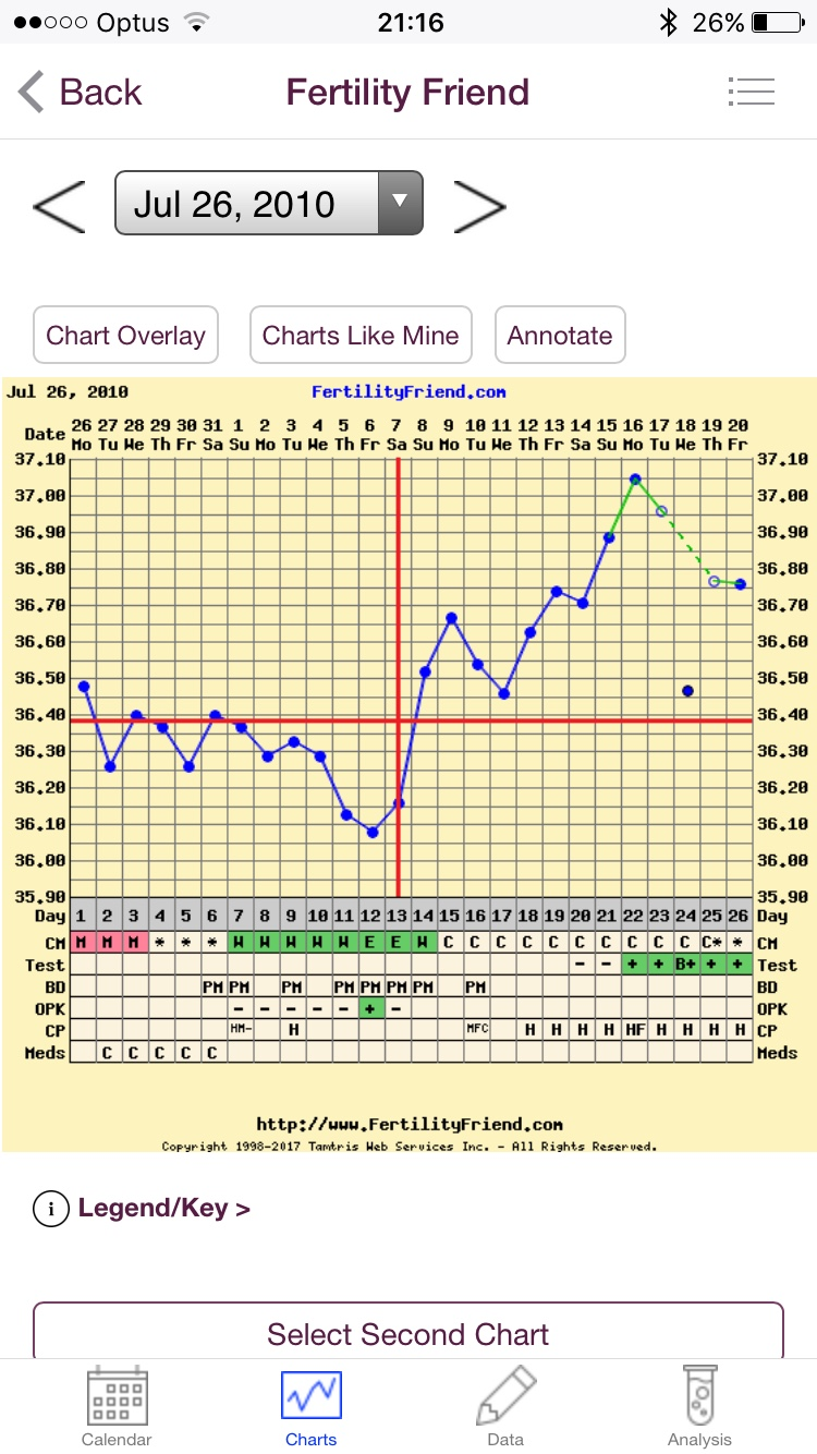 Ovulation date in Melbourne