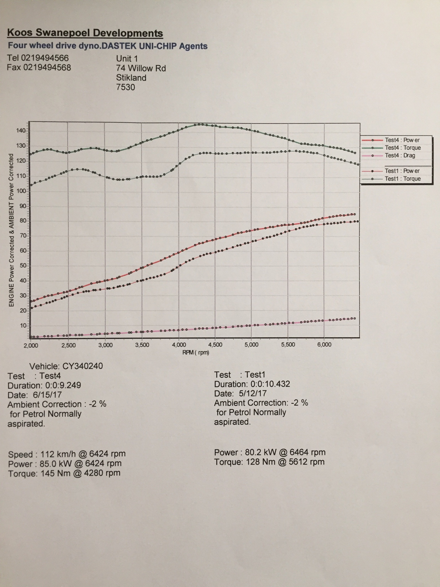 What Did You Do With Your Suzuki Today Page 235 Unichip Wiring Diagram Finally Got My Car On The Dyno Its Finished For Nowuntil We Either Add Octane Booster Or Drop Compression A Little