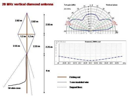 Diamond bi-square omnidirectional antenna design help