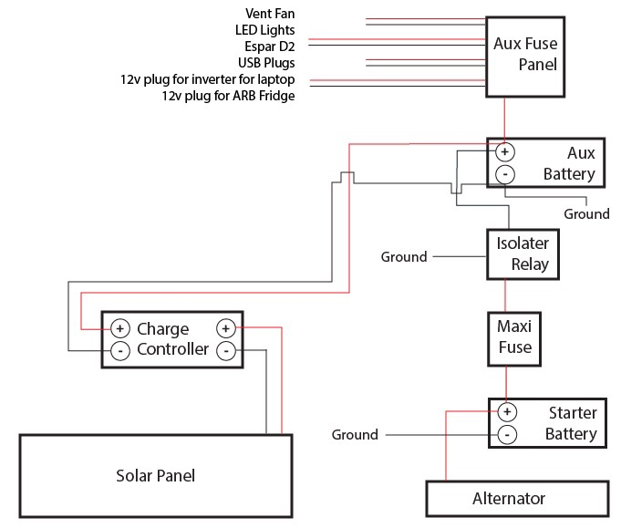 Aux power system diagram review - Sprinter-Forum on aux battery fuse, aux battery solenoid, ceiling fan wiring, aux battery terminals, aux battery switch,