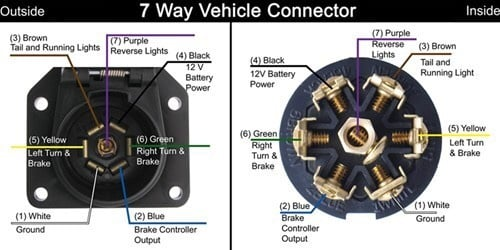 needed 7 blade trailer connector wiring diagram chevy. Black Bedroom Furniture Sets. Home Design Ideas