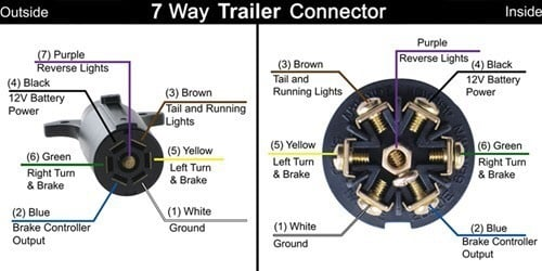 06 silverado trailer wiring diagram needed 7 blade trailer connector wiring diagram chevy and gmc  trailer connector wiring diagram