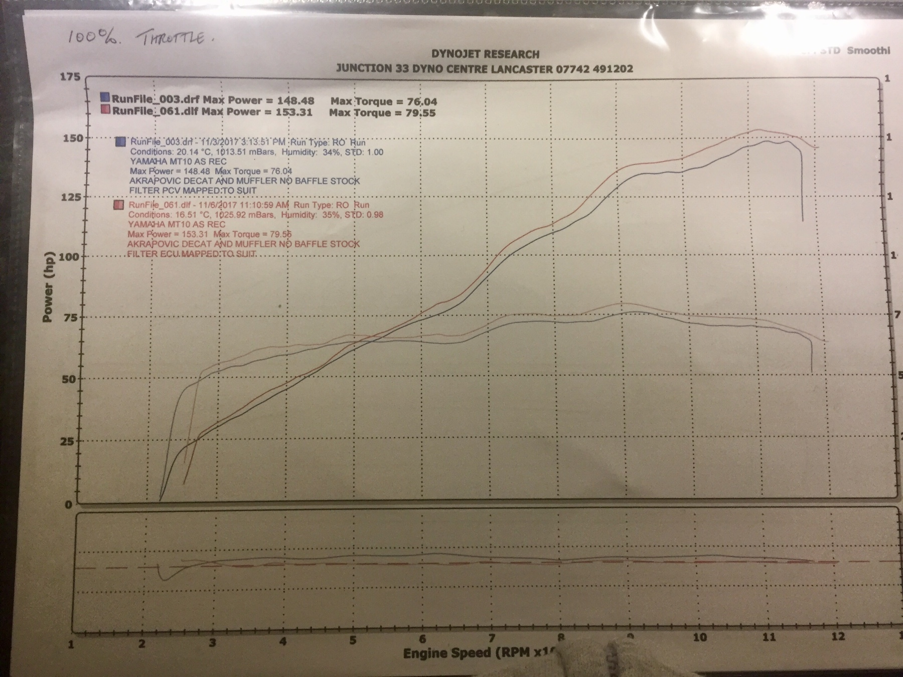 MT-10 Dyno Charts | MT10ukoc-forum