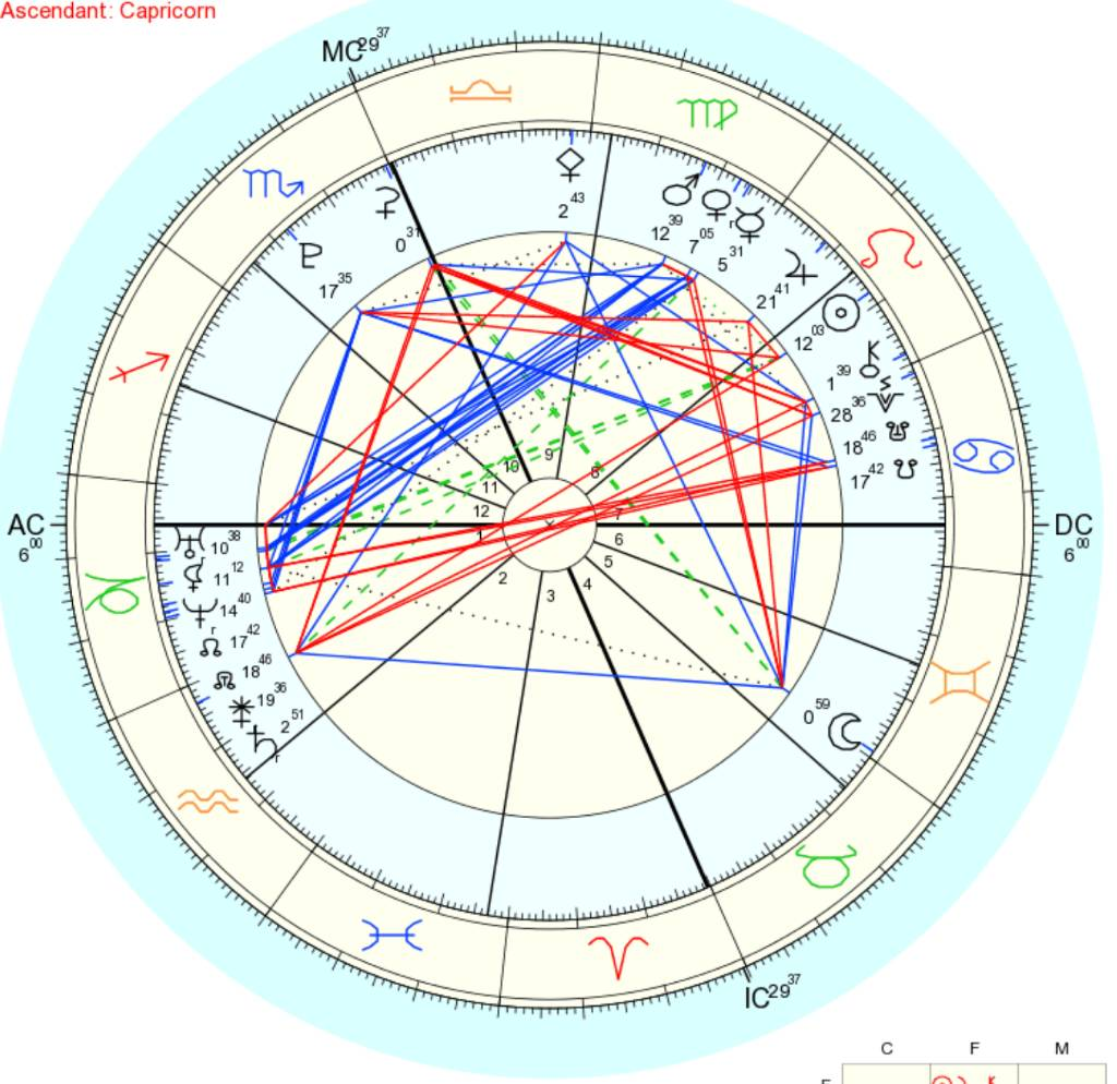 How pluto snatches your weave in the houses part 2 lipstick alley the symbol for pluto is a p shape mine is in the 10th house in the image above your chart should let you know the planets asteroids nvjuhfo Images
