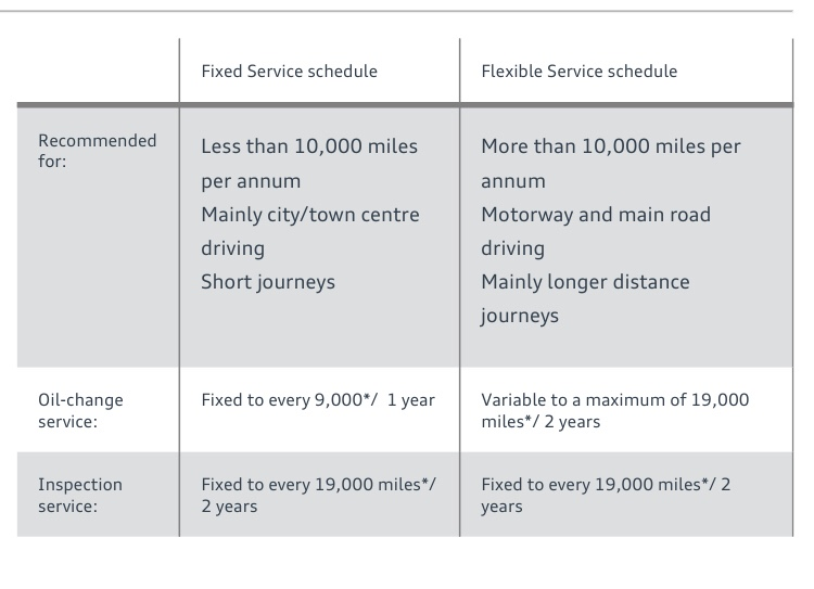 Oil Service Cost S AudiSportnet - Audi maintenance schedule