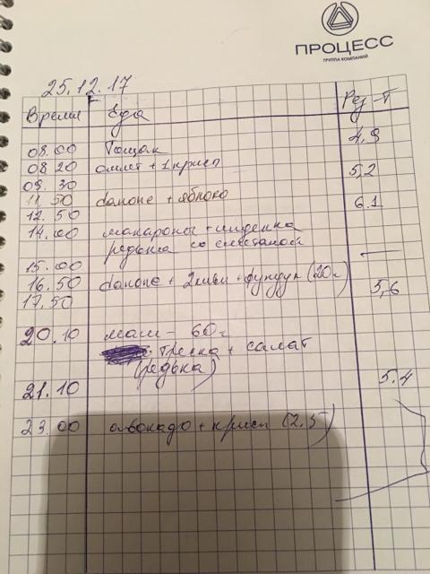 Гестационный сахарный диабет | Женский клуб FRAUTEST | Яндекс Дзен | 640x480