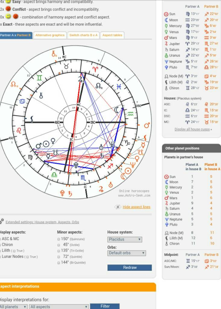 Show your synastry charts! | Lipstick Alley