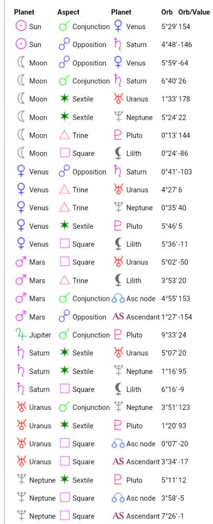 Placements that indicate popularity/unpopularity and