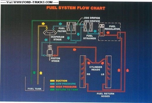 31 73 Powerstroke Fuel System Diagram