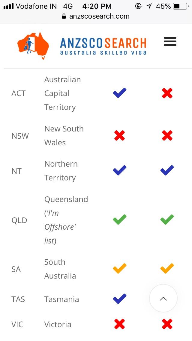 Fakhrabad ⁓ The Fastest 489 Visa Tasmania Expat Forum
