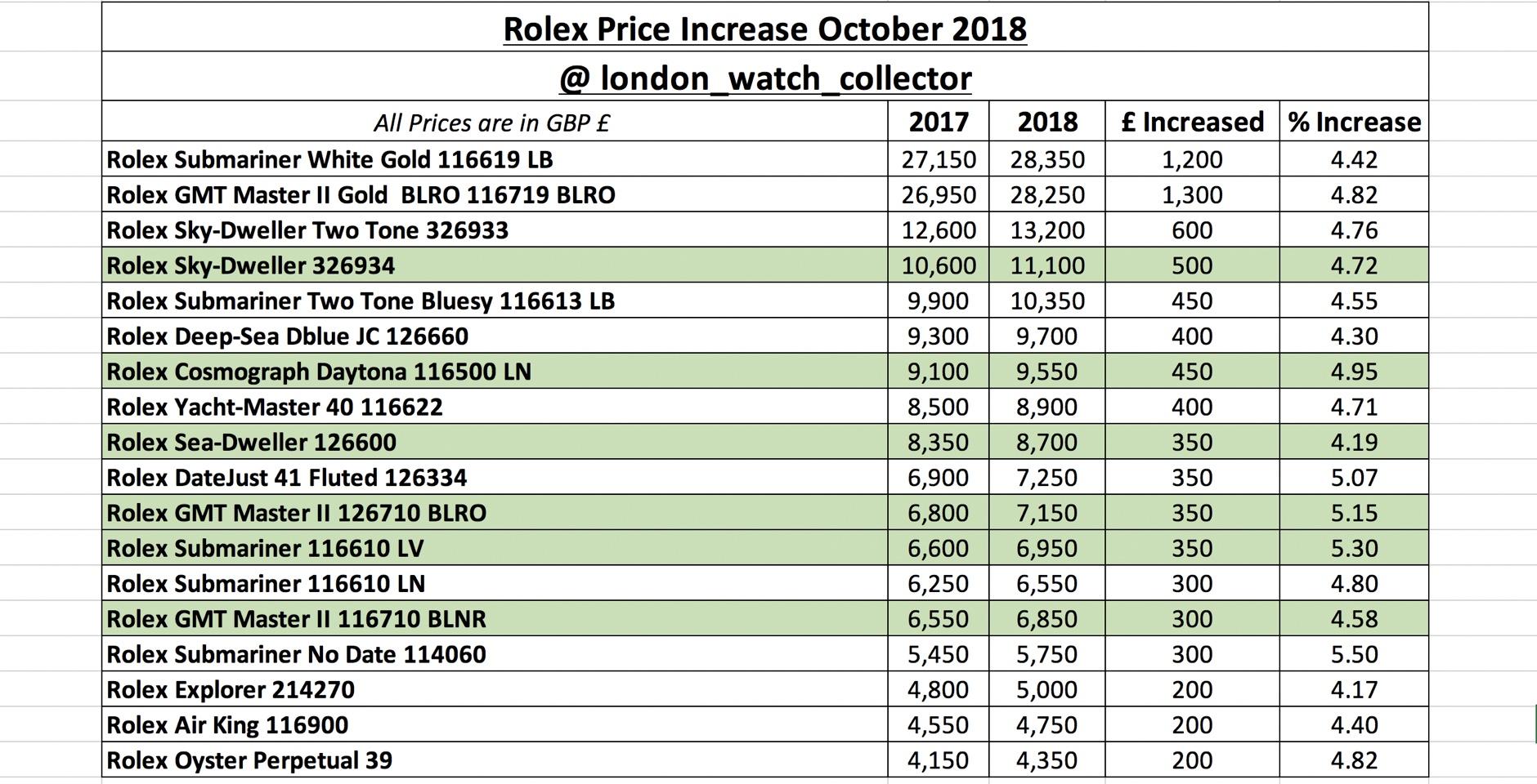 Rolex Prices Uk >> New Rolex Prices Oct 2018 Excel Sheet Rolex Forums
