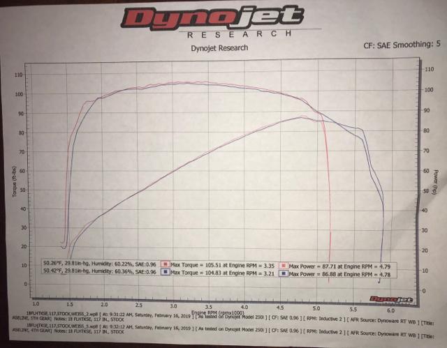 2019 114 stage I Dyno Test  Fullsac MX Pipe-2 0 baffle