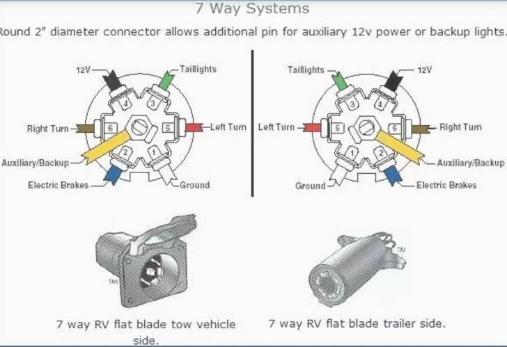 7th Wire Outside Of Receiver, 7 Blade Trailer Plug Wiring Diagram Gmc