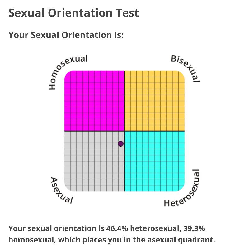 Sexual Orientation Test | Personality Cafe