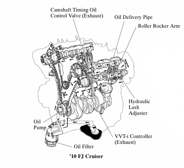 Help - Engine knocking or tapping sound - Page 2 - Toyota FJ Cruiser
