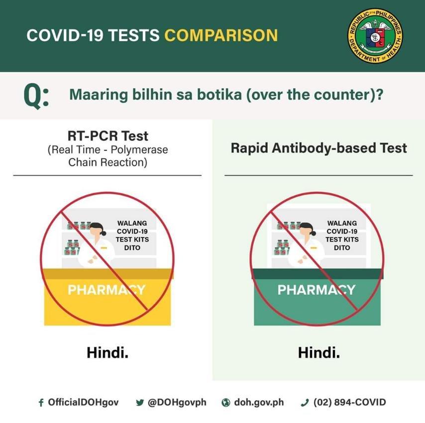 9a6f46cb7a97a90f11849e40bfdd9e6e - You can't buy Covid test kit from drugstore or pharmacy - Philippine Business News