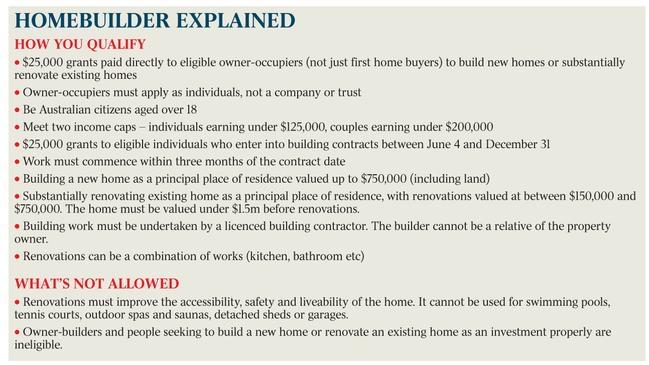 Government $40-50k stimulus rebate on new builds