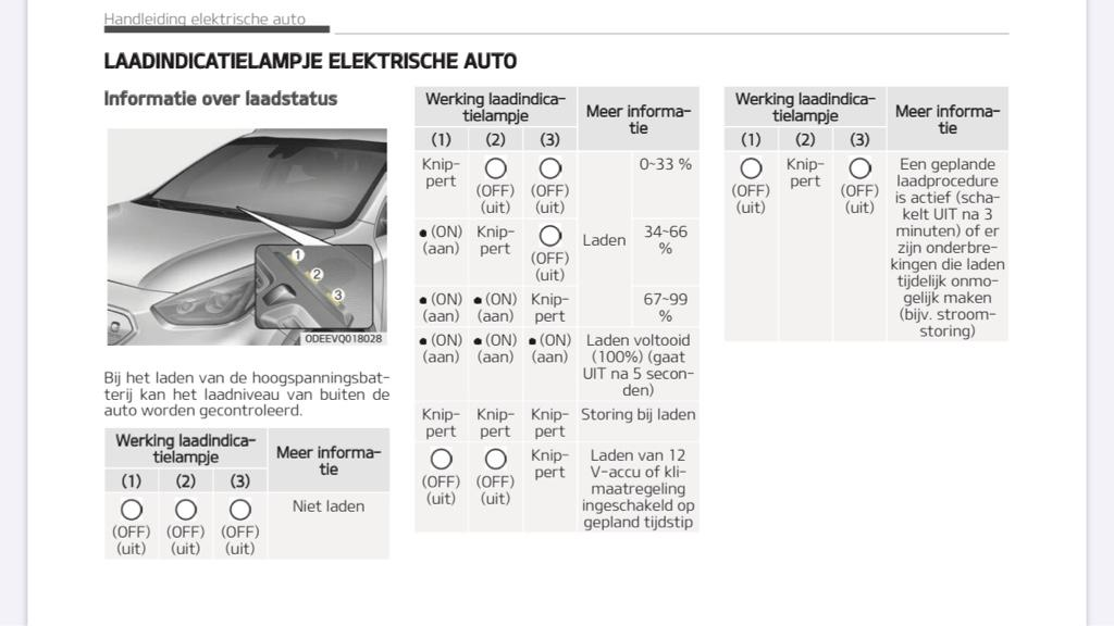 Knipperen Oplaad Indicator Dashboard Zonder Opladen Reden E Niro Kiaclub Nederland